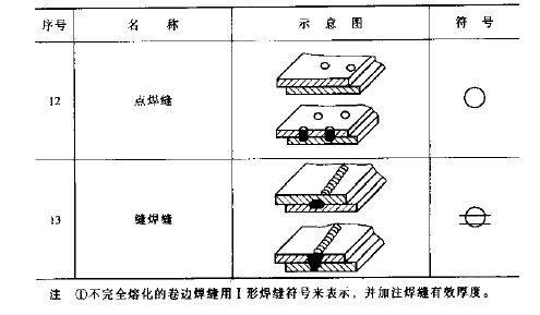 焊接符号大全(焊工符号图文详解)