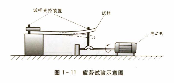 怎样测定金属材料的疲劳强度?
